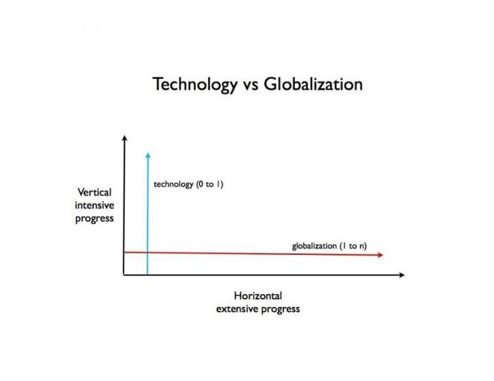 Technology vs globalization - Zero to one summary